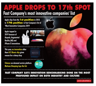 Apple slips to 17th spot in '50 Most Innovative Companies