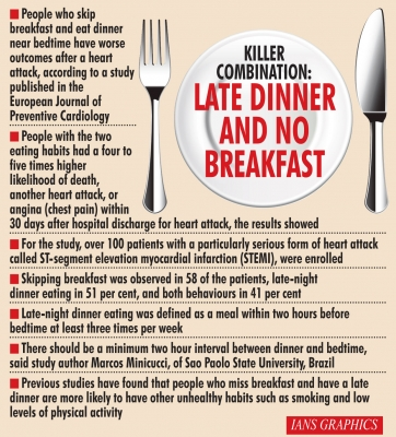 Skipping breakfast may increase death risk