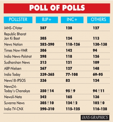 NDA likely to win 277 seats, says ABP-Nielsen exit poll