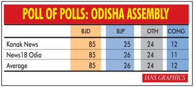 BJP vote share in Odisha increases by almost 73%
