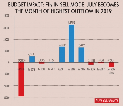 FPIs sell Rs 4,120 cr in July, highest this year
