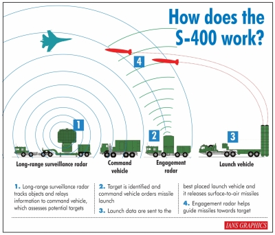 Russia deploys S-400 missile system in Arctic