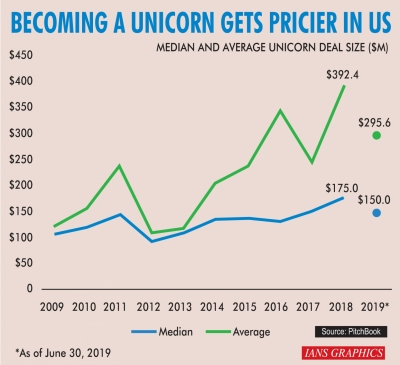 More expensive than ever to become unicorn in US : Report