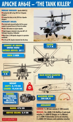Apache choppers need integration with ground forces: Experts