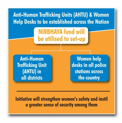 MHA grants Rs 100 cr for women help desks in police stations