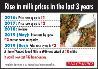 On a Boil: Now Milk prices set to rise by up to Rs 3/ltr