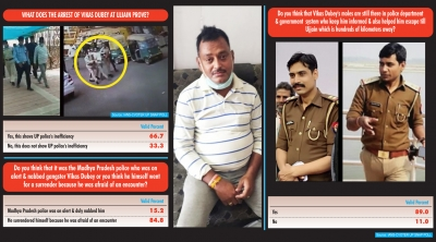 84% say Vikas Dubey surrendered, finds IANS-CVoter Snap Poll