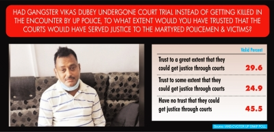 Majority feel victims would have got justice if Dubey not killed (Lead)