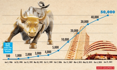 Bull Run: Sensex mounts 50K, global cues power ascent (Ld)